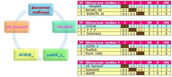 shvedskaya-troyka-onlayn